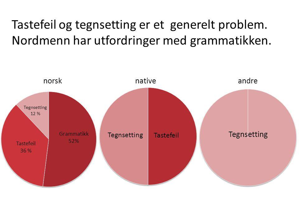 Tastefeil og tegnsetting er et generelt problem. Nordmenn har utfordringer med grammatikken.