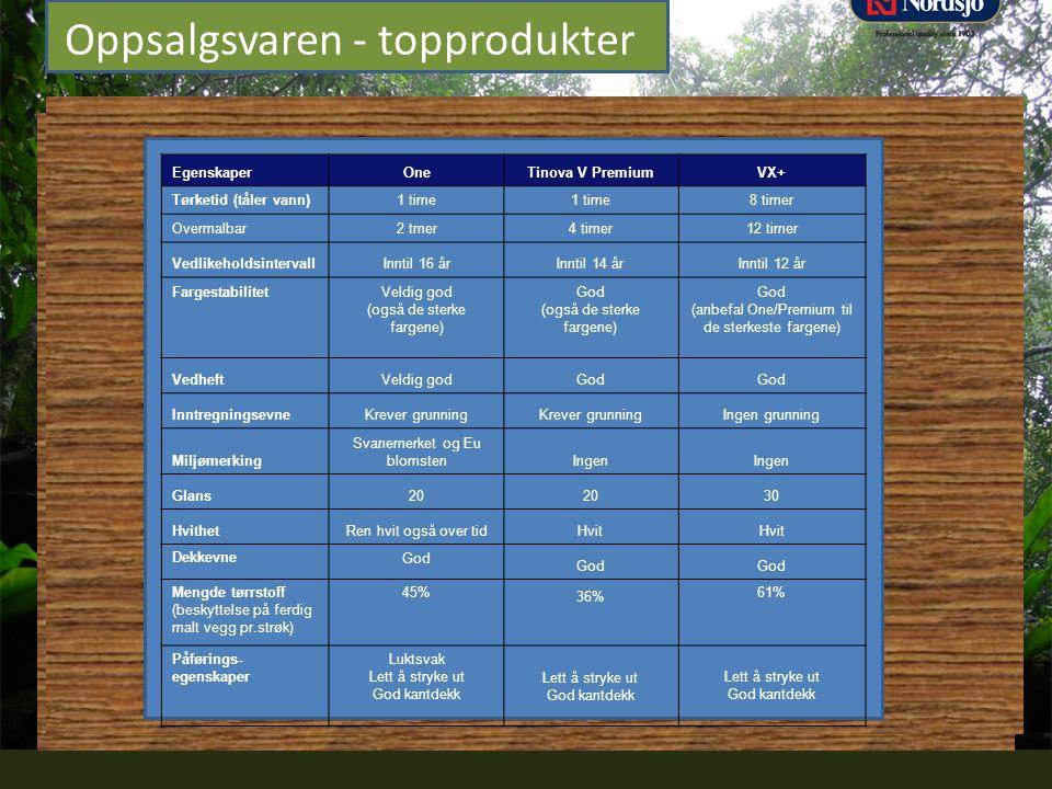 Professional quality since 1903 Oppsalgsvaren - topprodukter EgenskaperOneTinova V PremiumVX+ Tørketid (tåler vann)1 time 8 timer Overmalbar2 tmer4 ti