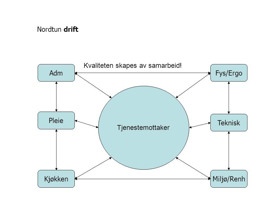 Tjenestemottaker Pleie Adm KjøkkenMiljø/Renh Teknisk Fys/Ergo Nordtun drift Kvaliteten skapes av samarbeid!