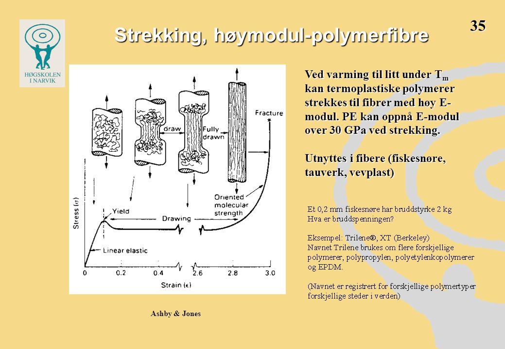 Strekking, høymodul-polymerfibre Ashby & Jones Ved varming til litt under T m kan termoplastiske polymerer strekkes til fibrer med høy E- modul. PE ka
