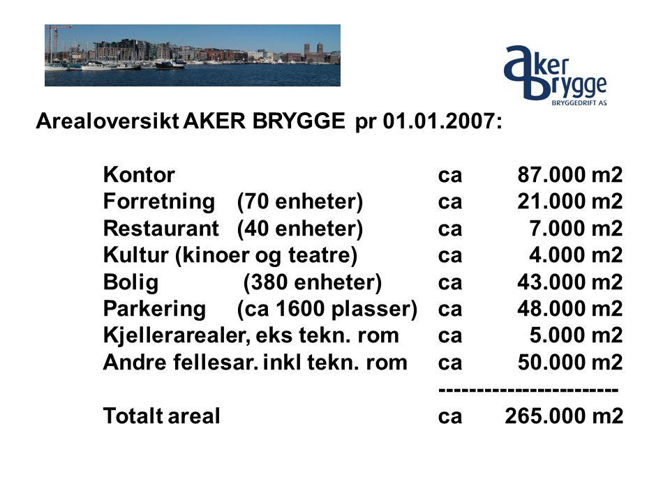 Arealoversikt AKER BRYGGE pr 01.01.2007: Kontorca 87.000 m2 Forretning(70 enheter)ca 21.000 m2 Restaurant(40 enheter)ca 7.000 m2 Kultur (kinoer og tea