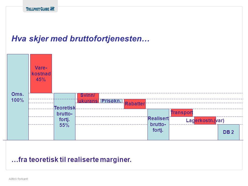 Alltid i forkant Oms.100% Vare- kostnad 45% Teoretisk brutto- fortj.