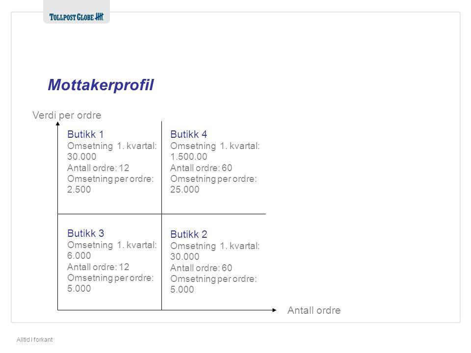 Alltid i forkant Mottakerprofil Antall ordre Verdi per ordre Butikk 1 Omsetning 1.