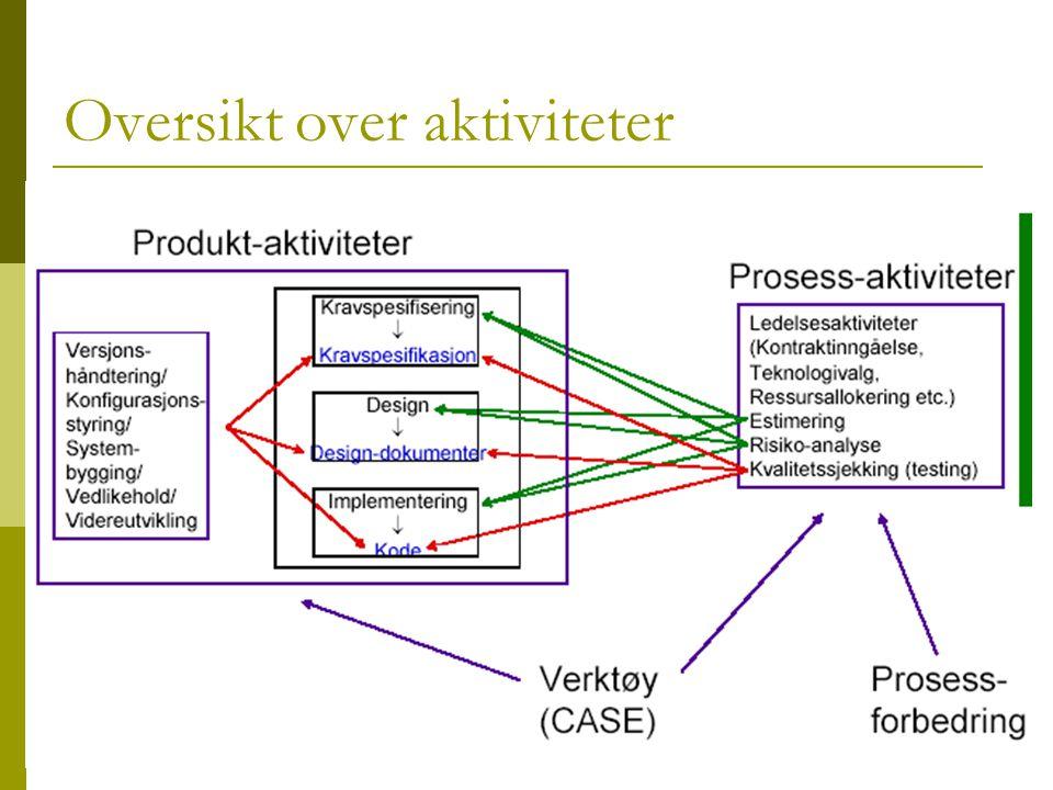 Systemutvikling LO135A - Kirsten Ribu 2005 - HiO 17 Oversikt over aktiviteter
