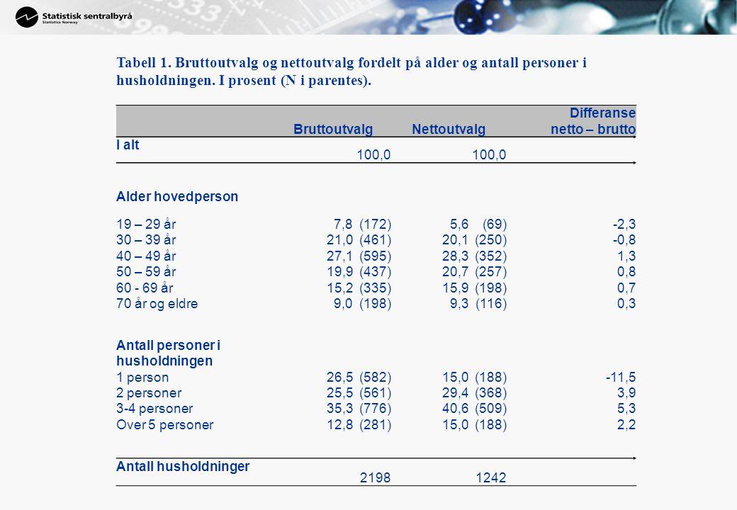Tabell 1. Bruttoutvalg og nettoutvalg fordelt på alder og antall personer i husholdningen.