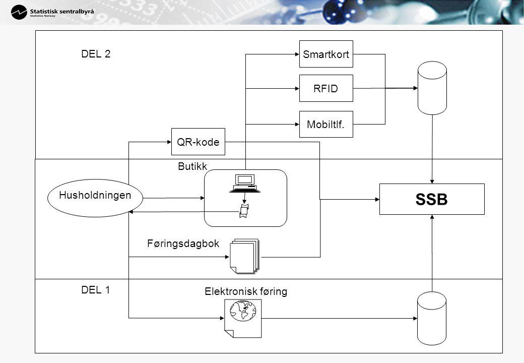 Skisse av løsningen Kort-terminal Kassesystem SSB 1) Kassesystem ber om kortdata fra terminal 2) Kunde setter inn kort 3) Kortdata sendes til kassesystem (ID) 4) Detaljerte varekjøpdata sendes til SSB 2 1 3 4 4