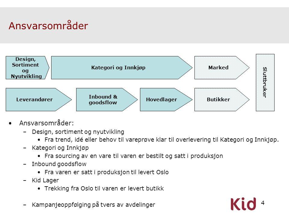 4 Ansvarsområder Design, Sortiment og Nyutvikling Inbound & goodsflow Hovedlager Butikker Marked Leverandører Sluttbruker •Ansvarsområder: –Design, so