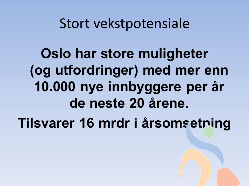 Stort vekstpotensiale Oslo har store muligheter (og utfordringer) med mer enn 10.000 nye innbyggere per år de neste 20 årene.