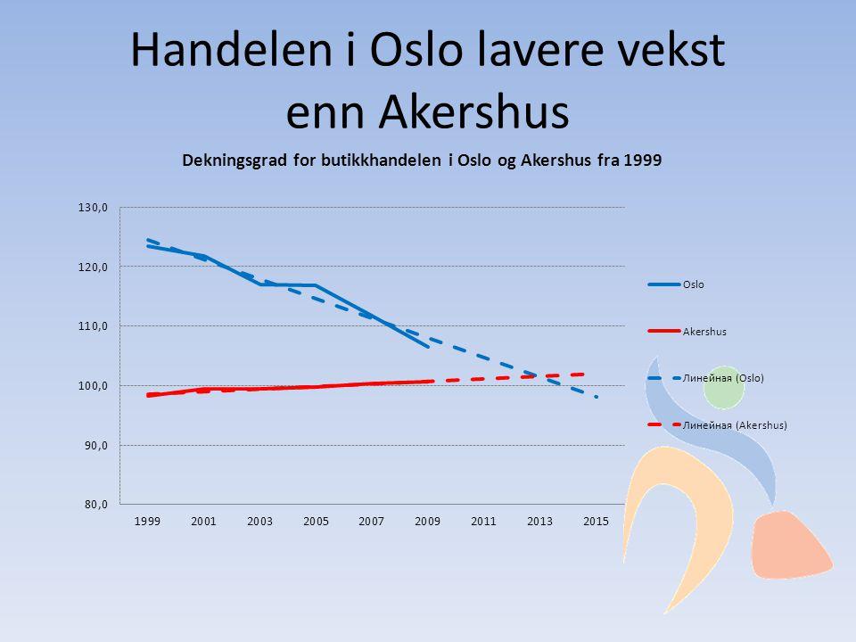 Handelen i Oslo lavere vekst enn Akershus