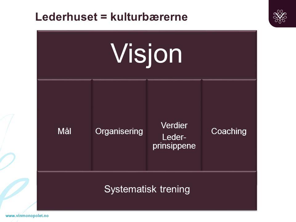 www.vinmonopolet.no Lederhuset = kulturbærerne Visjon MålOrganisering Verdier Leder- prinsippene Coaching Systematisk trening