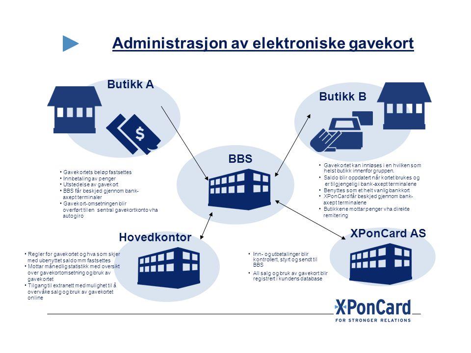 Administrasjon av elektroniske gavekort Butikk A Butikk B BBS • Gavekortet kan innløses i en hvilken som helst butikk innenfor gruppen. • Saldo blir o