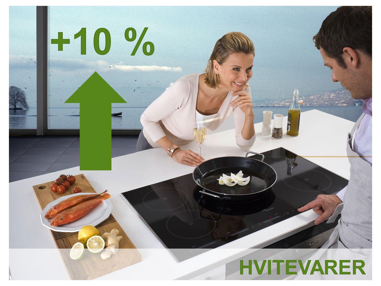 • Store husholdningsapparater øker mest, med hhv 11 prosent vekst i volum og 14 prosent i verdi.