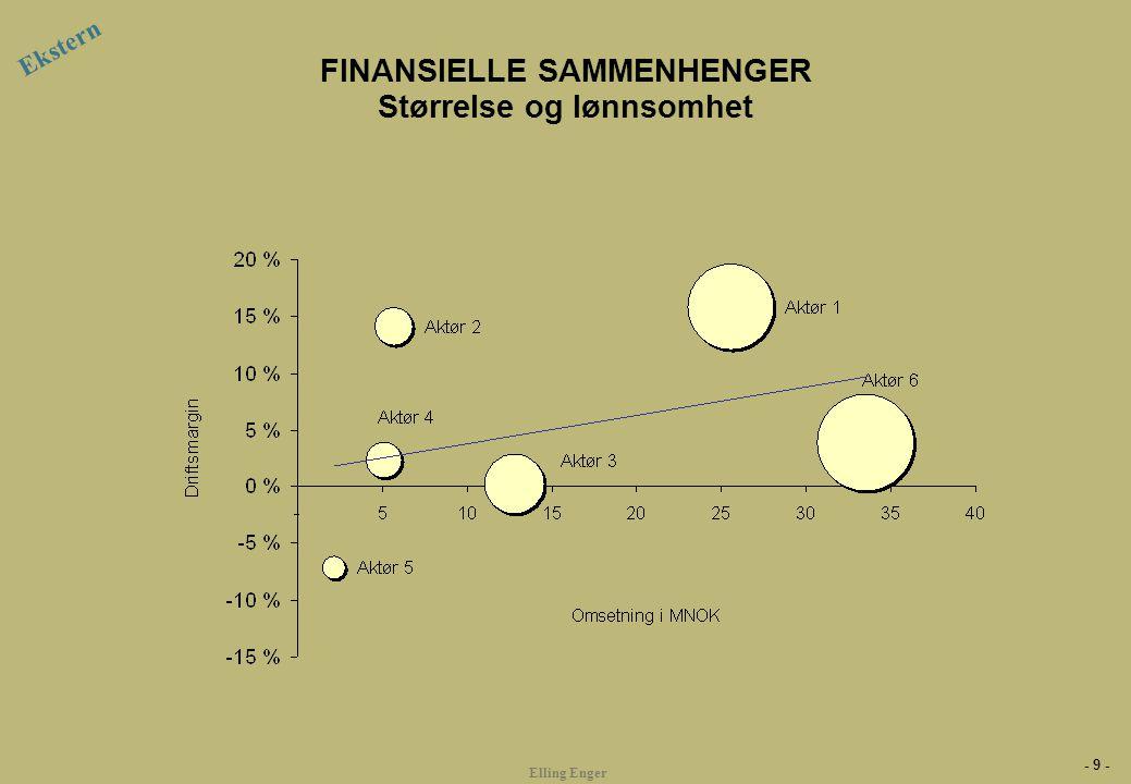 - 9 - Elling Enger FINANSIELLE SAMMENHENGER Størrelse og lønnsomhet Ekstern