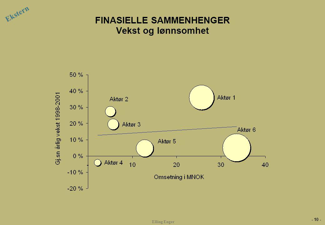 - 10 - Elling Enger FINASIELLE SAMMENHENGER Vekst og lønnsomhet Ekstern