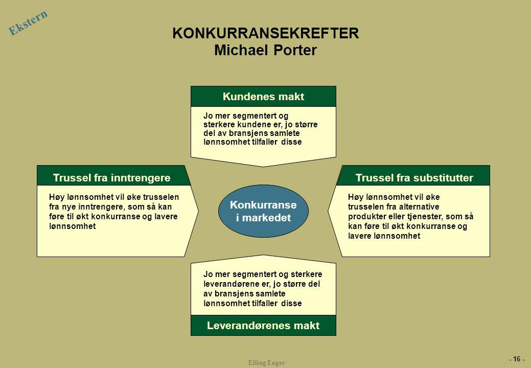 - 16 - Elling Enger KONKURRANSEKREFTER Michael Porter Trussel fra inntrengere Høy lønnsomhet vil øke trusselen fra nye inntrengere, som så kan føre ti