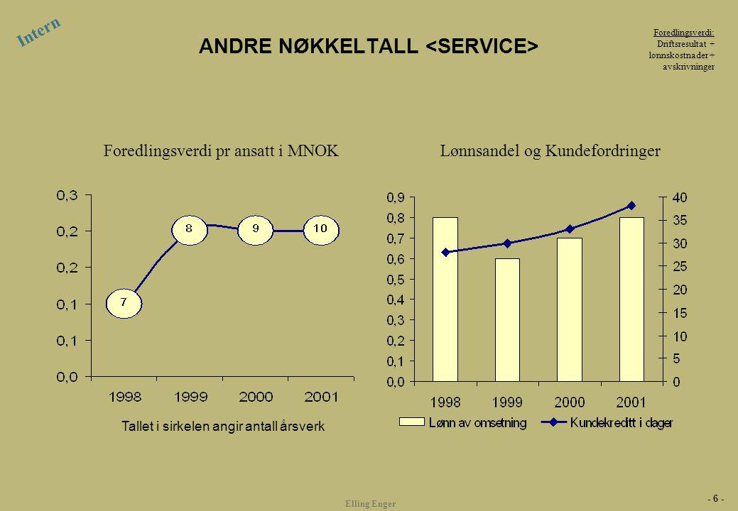 - 6 - Elling Enger ANDRE NØKKELTALL Intern Foredlingsverdi: Driftsresultat + lønnskostnader + avskrivninger Lønnsandel og KundefordringerForedlingsver