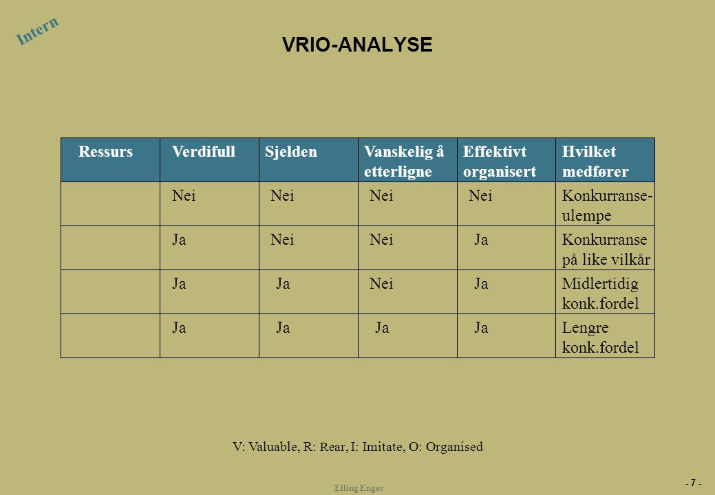 - 7 - Elling Enger VRIO-ANALYSE Verdifull SjeldenVanskelig å etterligne Effektivt organisert Hvilket medfører Nei Ja Nei Ja Nei Ja Konkurranse- ulempe