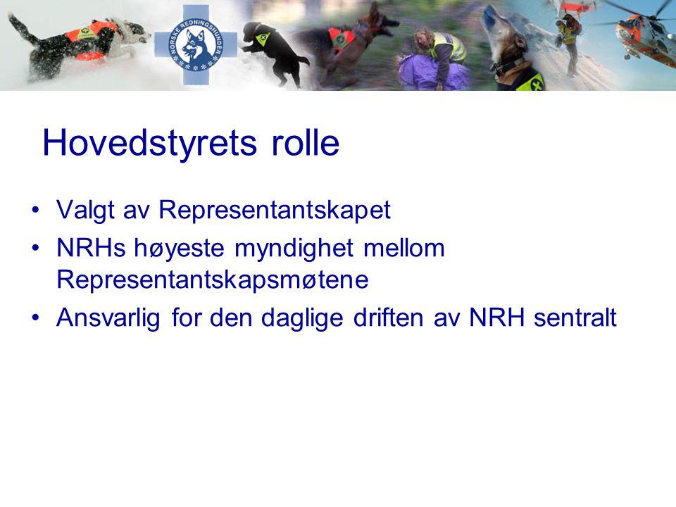 •Valgt av Representantskapet •NRHs høyeste myndighet mellom Representantskapsmøtene •Ansvarlig for den daglige driften av NRH sentralt Hovedstyrets ro