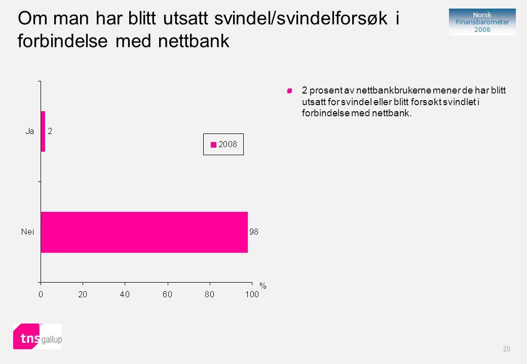 20 Norsk Finansbarometer 2008 % 2 prosent av nettbankbrukerne mener de har blitt utsatt for svindel eller blitt forsøkt svindlet i forbindelse med nettbank.