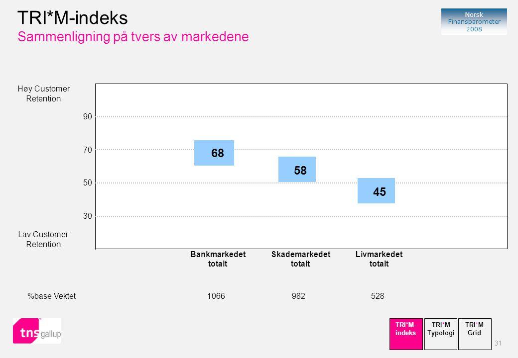 31 Norsk Finansbarometer 2008 Høy Customer Retention Lav Customer Retention 90 70 50 30 68 Bankmarkedet totalt %base Vektet1066 45 Livmarkedet totalt 528 58 Skademarkedet totalt 982 TRI*M-indeks Sammenligning på tvers av markedene TRI*M Typologi TRI*M- indeks TRI*M Grid