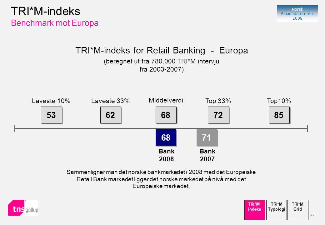 33 Norsk Finansbarometer 2008 TRI*M-indeks for Retail Banking - Europa (beregnet ut fra 780.000 TRI*M intervju fra 2003-2007) 53 62 68 72 85 68 Bank 2008 Laveste 10%Laveste 33% Middelverdi Top 33%Top10% Sammenligner man det norske bankmarkedet i 2008 med det Europeiske Retail Bank markedet ligger det norske markedet på nivå med det Europeiske markedet.