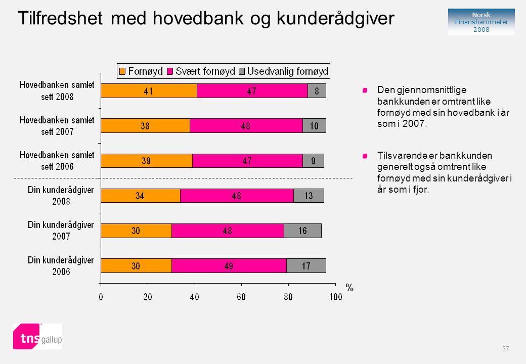 37 Norsk Finansbarometer 2008 % Tilfredshet med hovedbank og kunderådgiver Den gjennomsnittlige bankkunden er omtrent like fornøyd med sin hovedbank i år som i 2007.