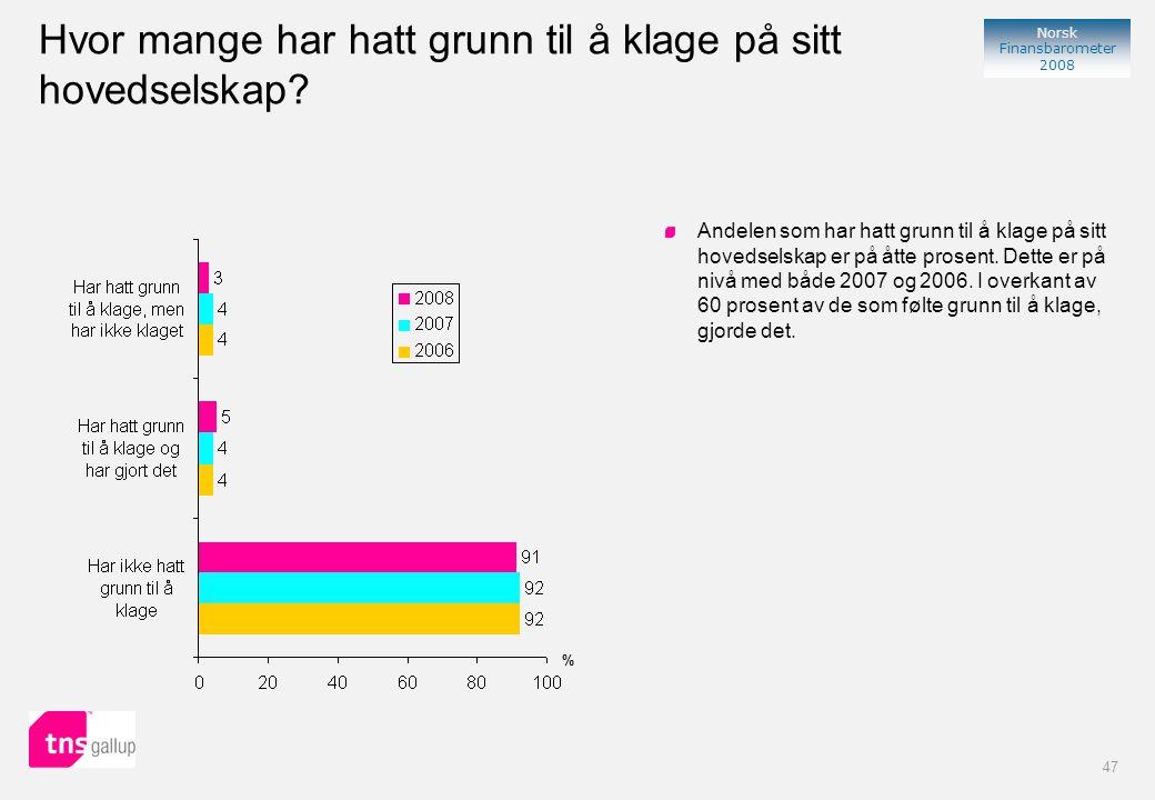 47 Norsk Finansbarometer 2008 Hvor mange har hatt grunn til å klage på sitt hovedselskap.