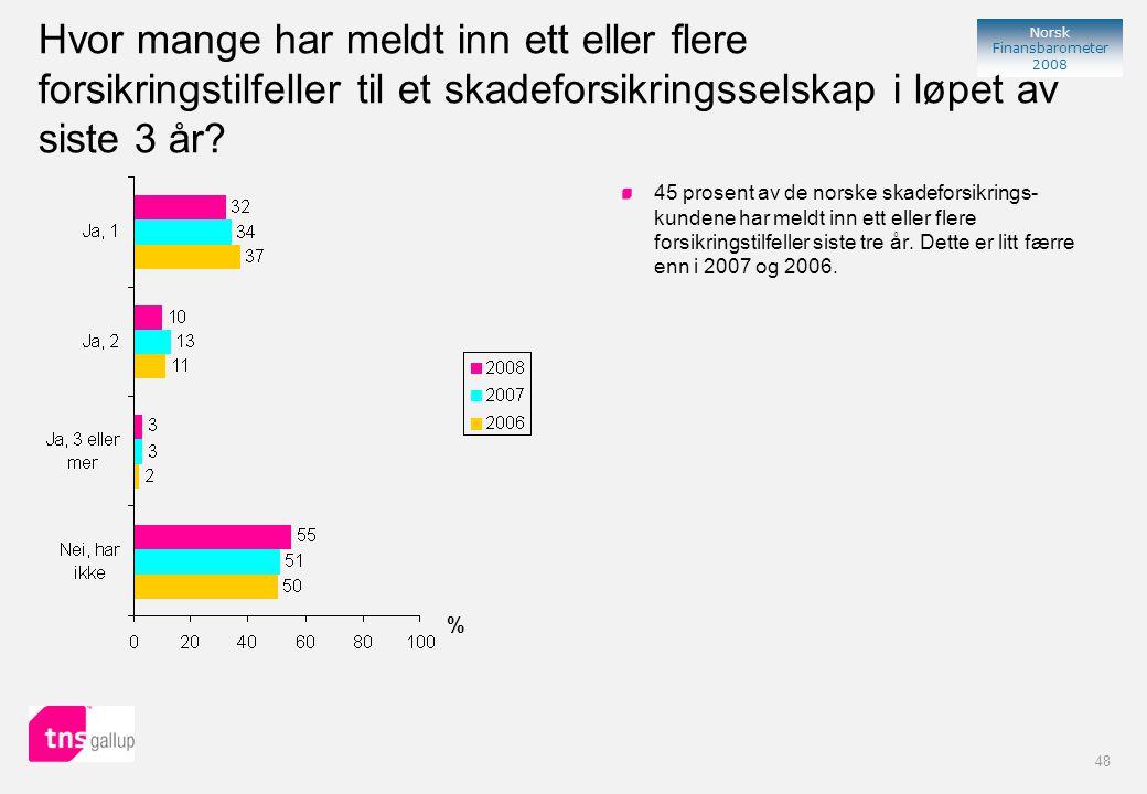 48 Norsk Finansbarometer 2008 % 45 prosent av de norske skadeforsikrings- kundene har meldt inn ett eller flere forsikringstilfeller siste tre år.