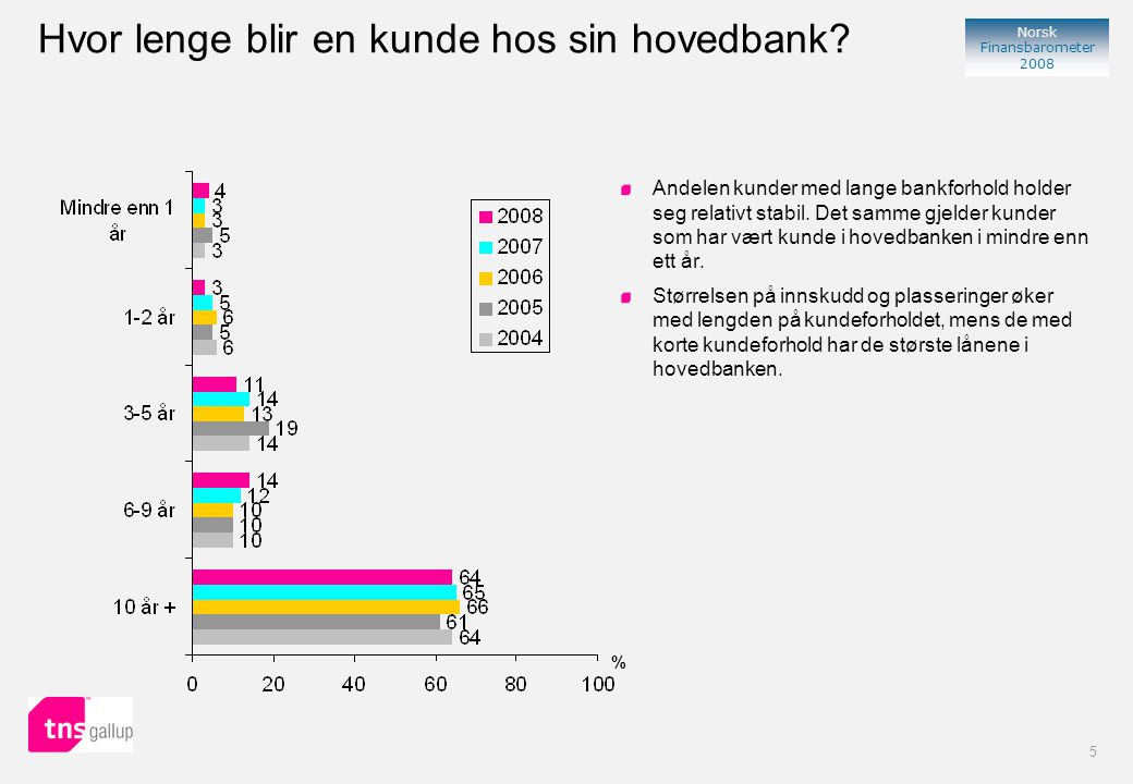 36 Norsk Finansbarometer 2008 % Uttalt viktighet i 2008 Uttalt viktighet i 2007 % Uttalt viktighet De tre minst viktige faktorene Bankkundene synes bankenes rådgivningskompetanse på forsikring, rådgivningskompetanse på sparing og bankenes evne til kundeoppfølging er minst viktig.