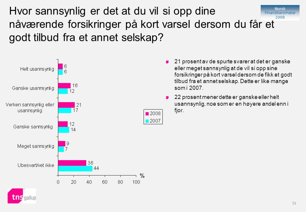 54 Norsk Finansbarometer 2008 Hvor sannsynlig er det at du vil si opp dine nåværende forsikringer på kort varsel dersom du får et godt tilbud fra et annet selskap.