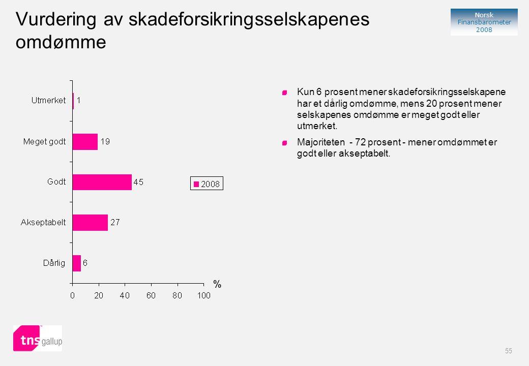55 Norsk Finansbarometer 2008 Vurdering av skadeforsikringsselskapenes omdømme % Kun 6 prosent mener skadeforsikringsselskapene har et dårlig omdømme, mens 20 prosent mener selskapenes omdømme er meget godt eller utmerket.