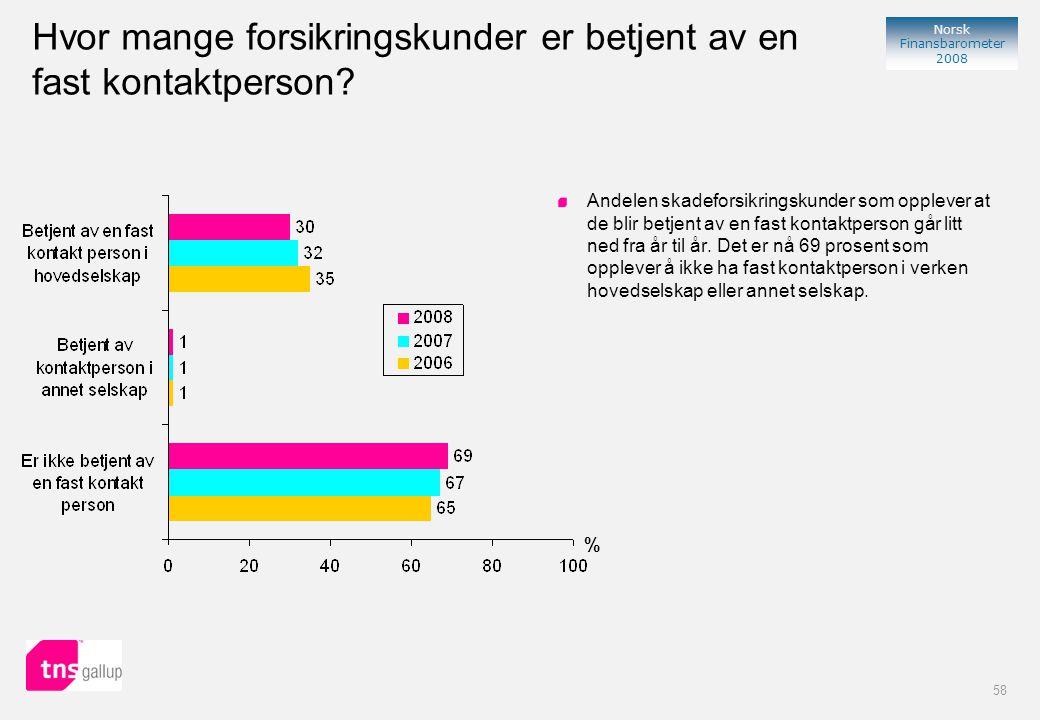 58 Norsk Finansbarometer 2008 Hvor mange forsikringskunder er betjent av en fast kontaktperson.