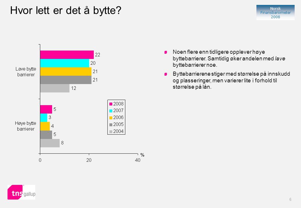 7 Norsk Finansbarometer 2008 % Basert på at 82 prosent – mot 86 prosent i 2007- ikke har byttet eller startet å bruke ny bank de siste 12 måneder ser det ut til at det skiftes bank noe hyppigere enn før.