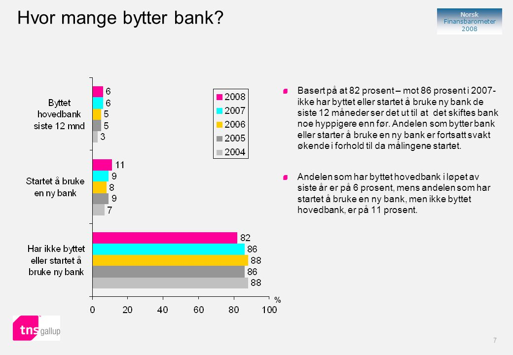 8 Norsk Finansbarometer 2008 Produkter og tjenester i hovedbank Bortsett fra lønnskonto, bankkort og nettbank, er de vanligste produktene man har i hovedbanken spare/høyrentekonto, boliglån, spareavtale og kredittkort.