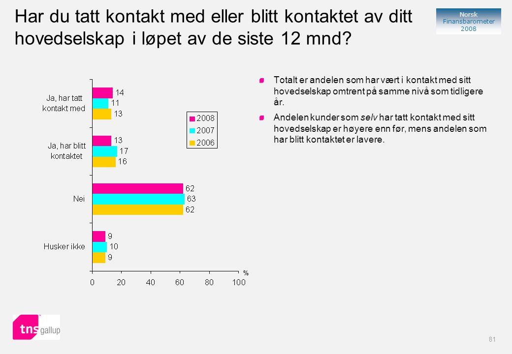 81 Norsk Finansbarometer 2008 Har du tatt kontakt med eller blitt kontaktet av ditt hovedselskap i løpet av de siste 12 mnd.