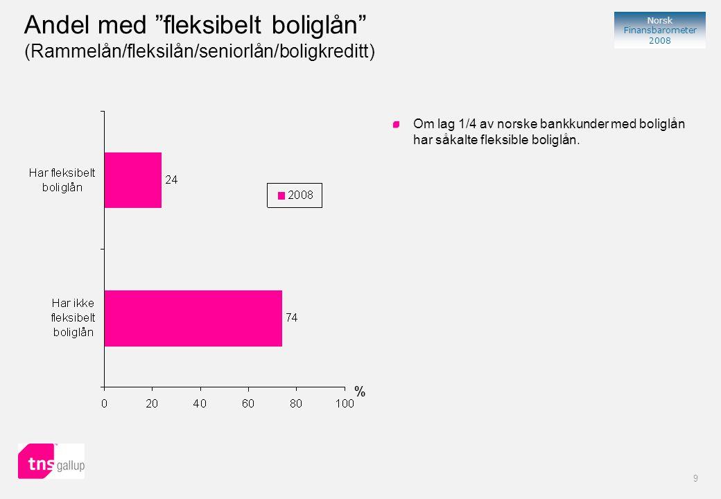9 Norsk Finansbarometer 2008 % Om lag 1/4 av norske bankkunder med boliglån har såkalte fleksible boliglån.