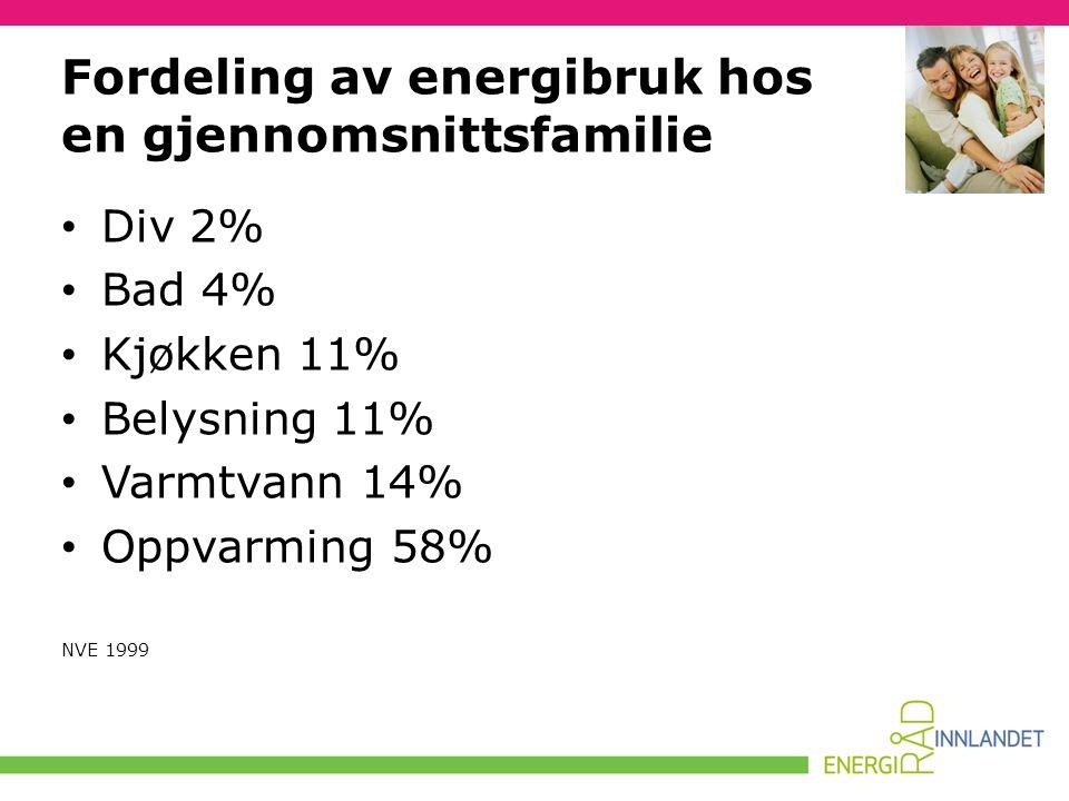 • Div 2% • Bad 4% • Kjøkken 11% • Belysning 11% • Varmtvann 14% • Oppvarming 58% NVE 1999 Fordeling av energibruk hos en gjennomsnittsfamilie