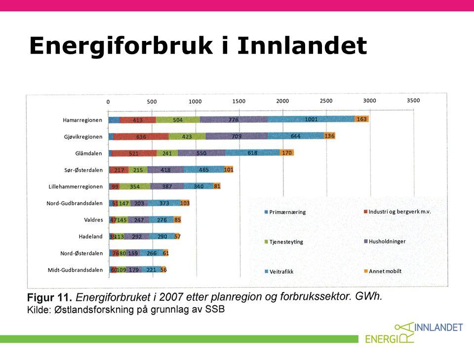• Energiforbruk pr innbygger i husholdningene: 10 545 kWh/9 324 kWh • Herav elektrisitetsforbruk pr innbygger: 7 280 kWh/7 410 kWh Energiforbruk i husholdninger i Innlandet/Norge