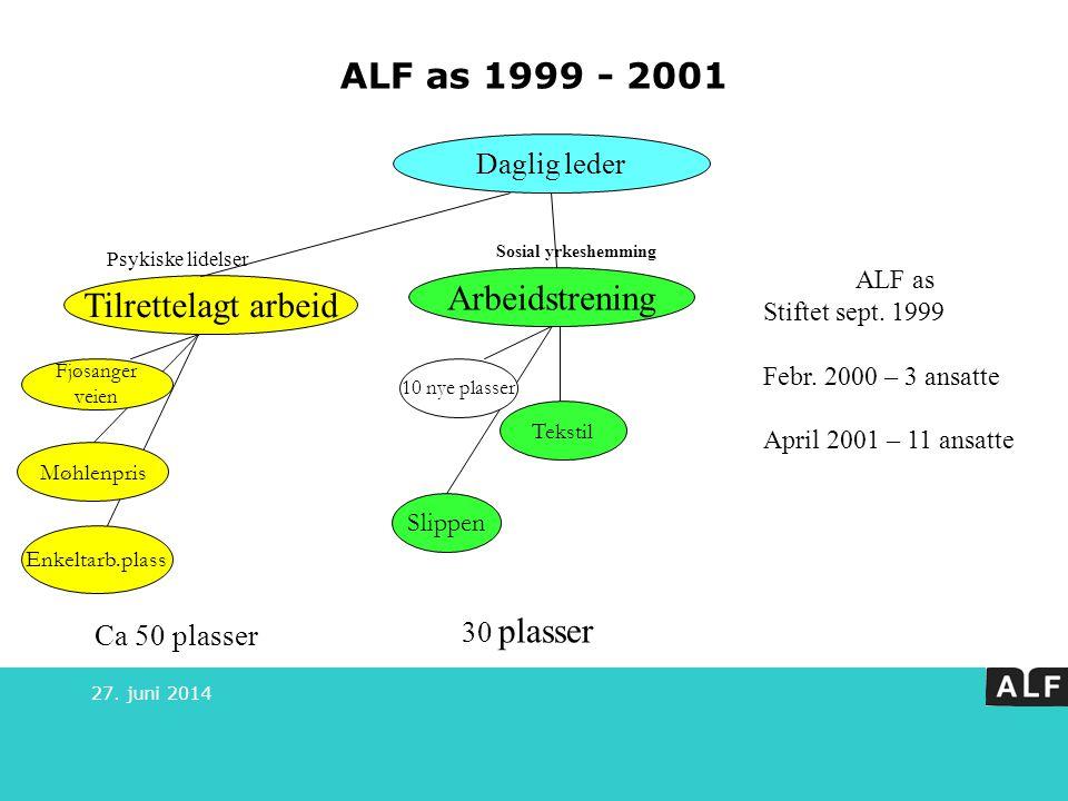 27. juni 2014 ALF as 1999 - 2001 Daglig leder Tilrettelagt arbeid Arbeidstrening Fjøsanger veien Møhlenpris Enkeltarb.plass 10 nye plasser Sosial yrke