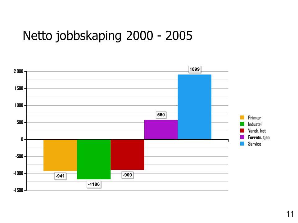 Netto jobbskaping 2000 - 2005 11