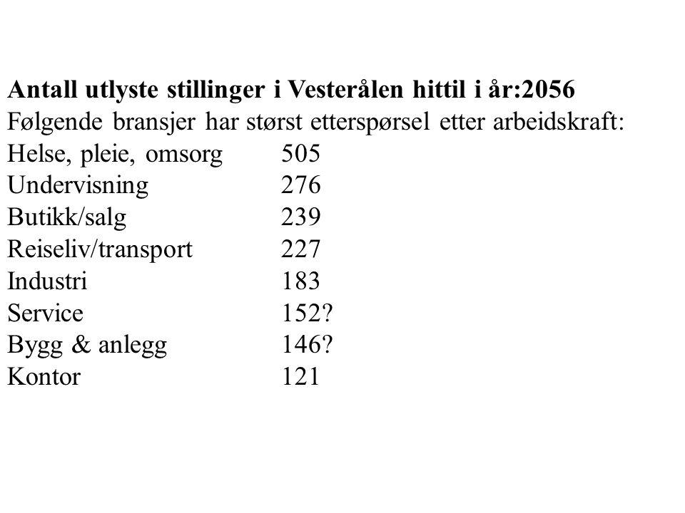 Antall utlyste stillinger i Vesterålen hittil i år:2056 Følgende bransjer har størst etterspørsel etter arbeidskraft: Helse, pleie, omsorg 505 Undervisning 276 Butikk/salg239 Reiseliv/transport227 Industri183 Service152.