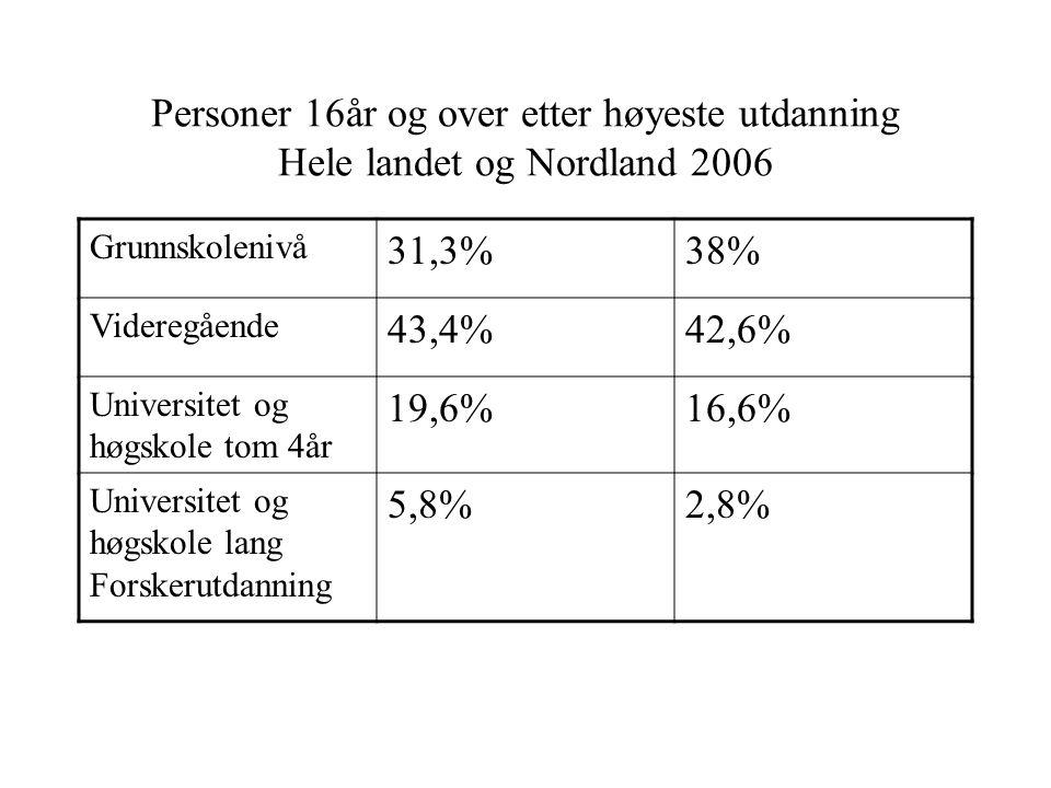 Personer 16år og over etter høyeste utdanning Hele landet og Nordland 2006 Grunnskolenivå 31,3%38% Videregående 43,4%42,6% Universitet og høgskole tom 4år 19,6%16,6% Universitet og høgskole lang Forskerutdanning 5,8%2,8%