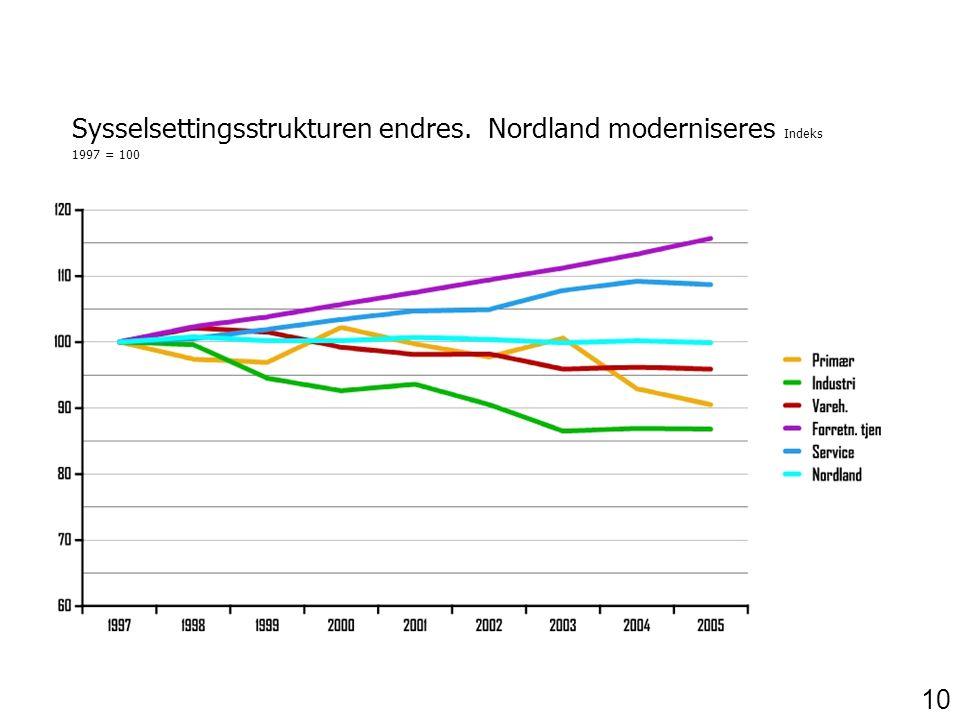 Sysselsettingsstrukturen endres. Nordland moderniseres Indeks 1997 = 100 10