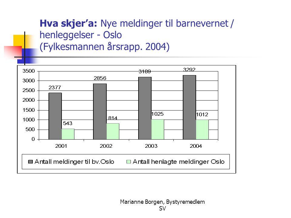 Marianne Borgen, Bystyremedlem SV Hva skjer'a: Nye meldinger til barnevernet / henleggelser - Oslo (Fylkesmannen årsrapp. 2004)