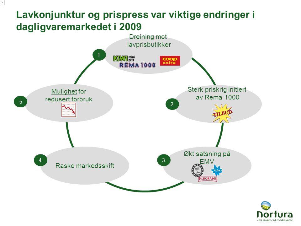 Lavkonjunktur og prispress var viktige endringer i dagligvaremarkedet i 2009 Mulighet for redusert forbruk Økt satsning på EMV 3 Sterk priskrig initie