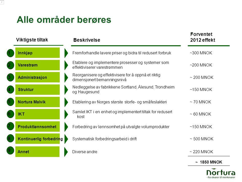 ~ 1850 MNOK Alle områder berøres Viktigste tiltak Beskrivelse Forventet 2012 effekt Innkjøp Fremforhandle lavere priser og bidra til redusert forbruk~