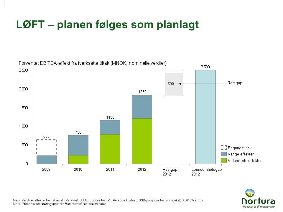 8 LØFT – planen følges som planlagt Videreførte effekter Varige effekter Engangstiltak Forventet EBITDA-effekt fra iverksatte tiltak (MNOK, nominelle