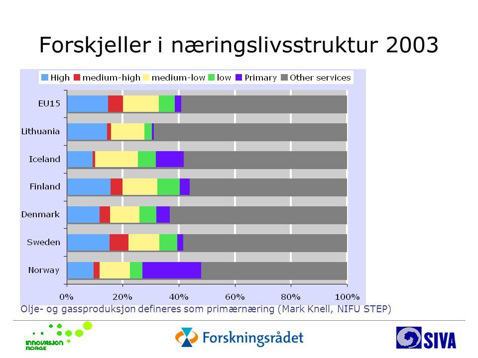 Forskjeller i næringslivsstruktur 2003 Olje- og gassproduksjon defineres som primærnæring (Mark Knell, NIFU STEP)