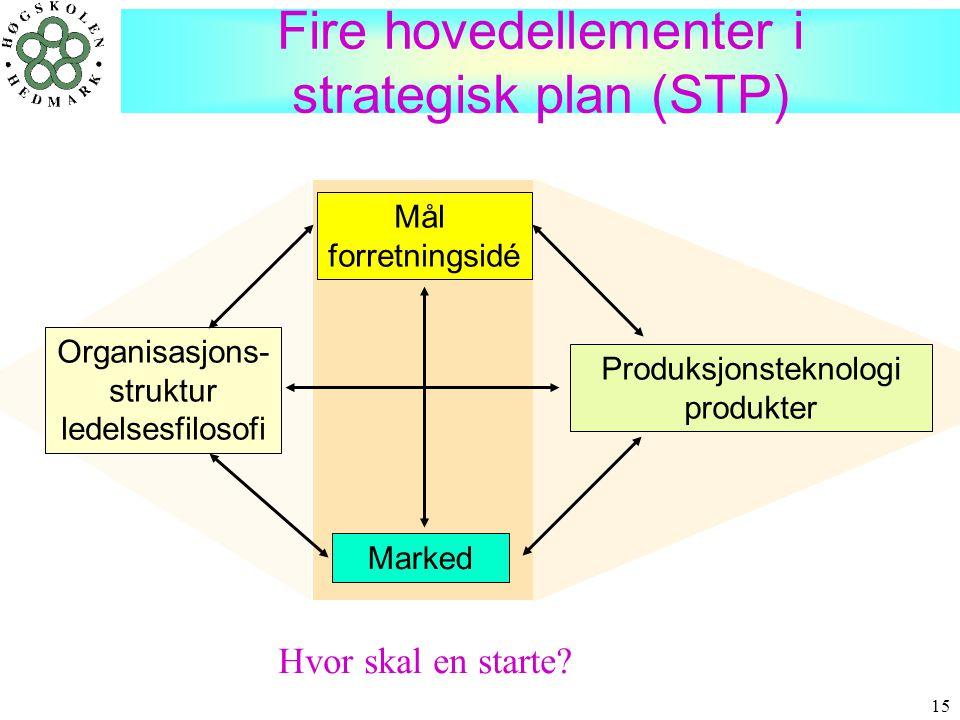 15 Fire hovedellementer i strategisk plan (STP) Mål forretningsidé Organisasjons- struktur ledelsesfilosofi Marked Produksjonsteknologi produkter Hvor