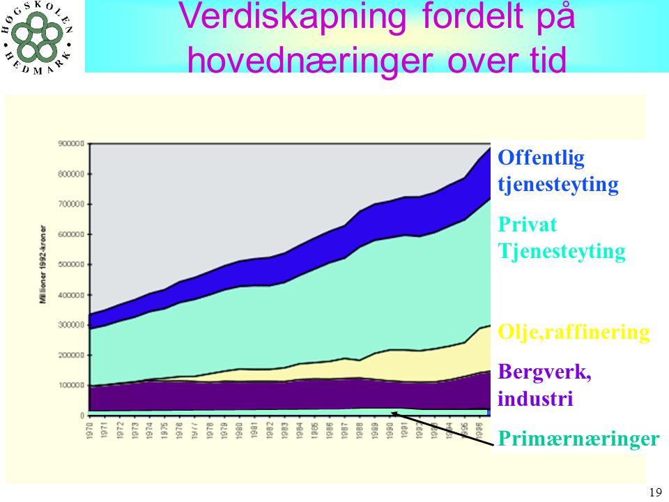 19 Verdiskapning fordelt på hovednæringer over tid Offentlig tjenesteyting Privat Tjenesteyting Olje,raffinering Bergverk, industri Primærnæringer